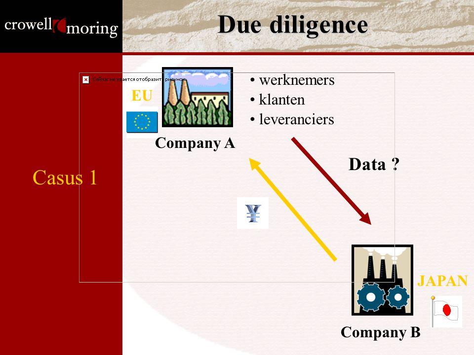 Due diligence Casus 1 Data werknemers EU klanten leveranciers