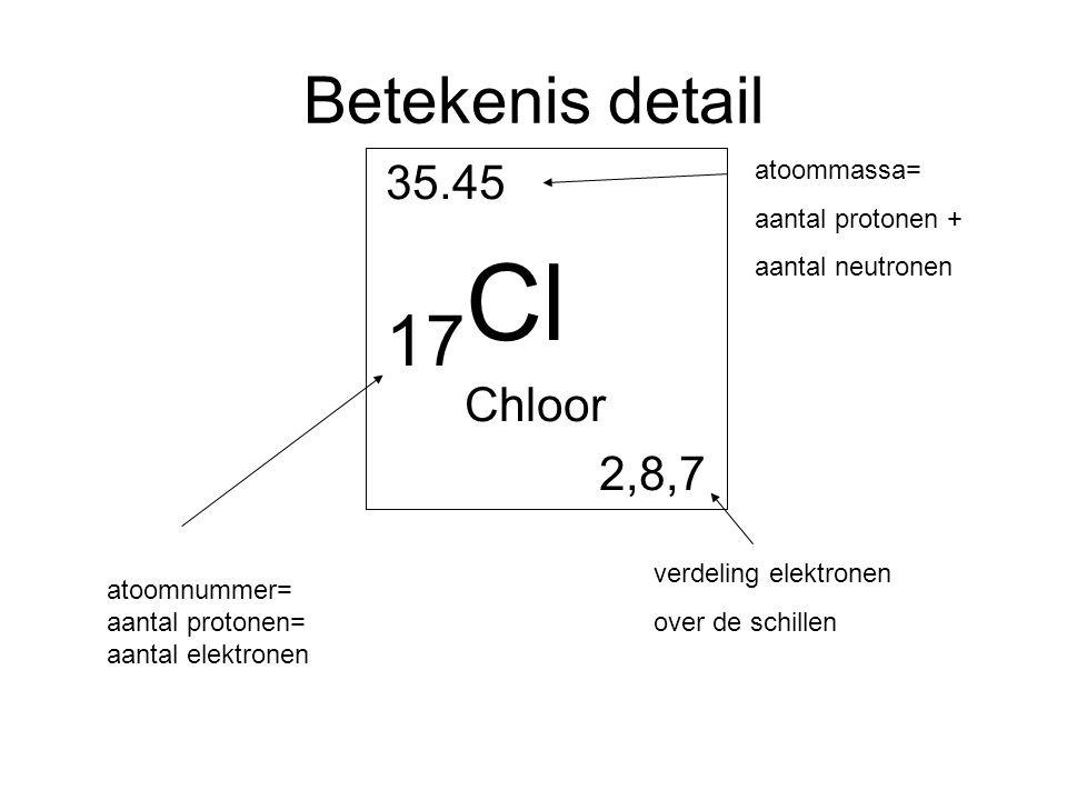 17Cl Betekenis detail 35.45 Chloor 2,8,7 atoommassa= aantal protonen +