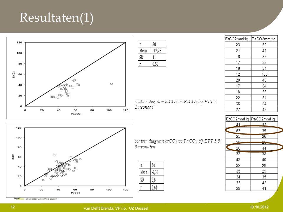 Resultaten(1) scatter diagram etCO2 vs PaCO2 bij ETT 2 1 neonaat