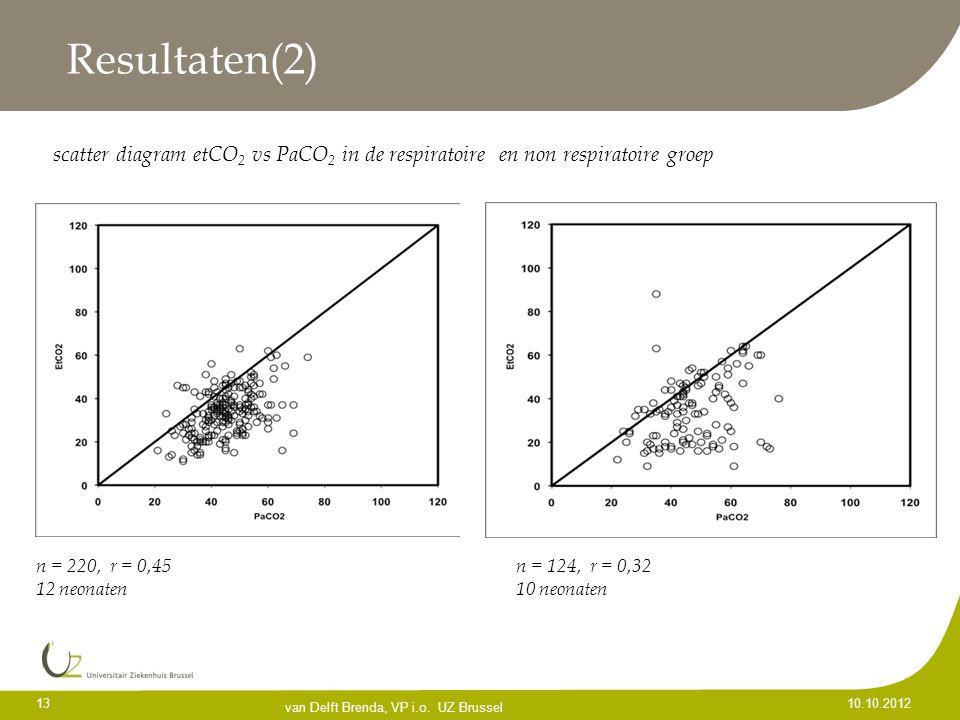 Resultaten(2) scatter diagram etCO2 vs PaCO2 in de respiratoire en non respiratoire groep. n = 220, r = 0,45 n = 124, r = 0,32.