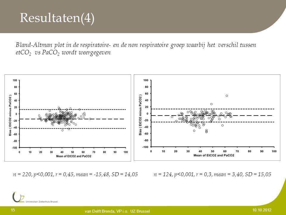 Resultaten(4) Bland-Altman plot in de respiratoire- en de non respiratoire groep waarbij het verschil tussen etCO2 vs PaCO2 wordt weergegeven.
