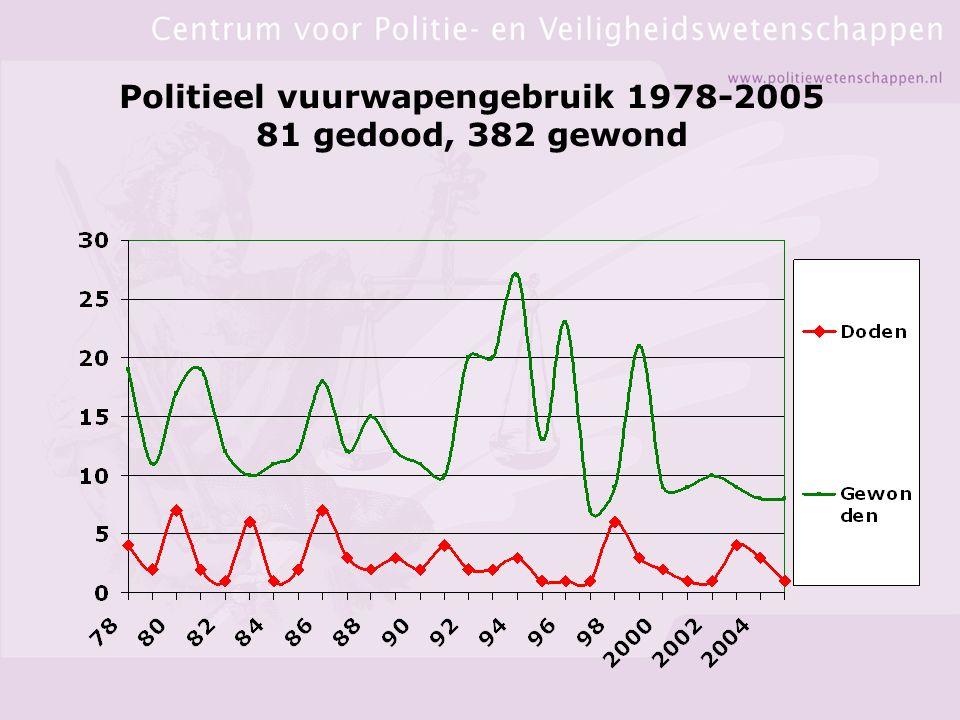 Politieel vuurwapengebruik 1978-2005 81 gedood, 382 gewond