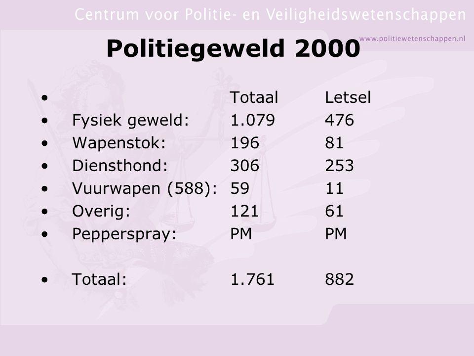Politiegeweld 2000 Totaal Letsel Fysiek geweld: 1.079 476