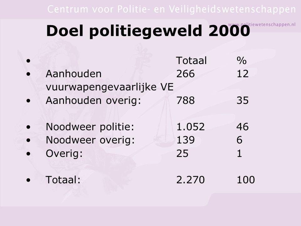 Doel politiegeweld 2000 Totaal % Aanhouden 266 12