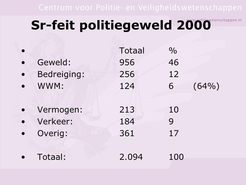 Sr-feit politiegeweld 2000