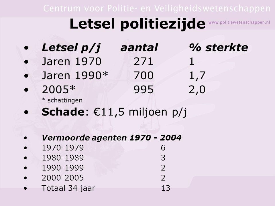 Letsel politiezijde Letsel p/j aantal % sterkte Jaren 1970 271 1