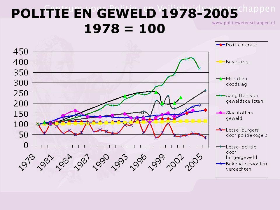 POLITIE EN GEWELD 1978-2005 1978 = 100