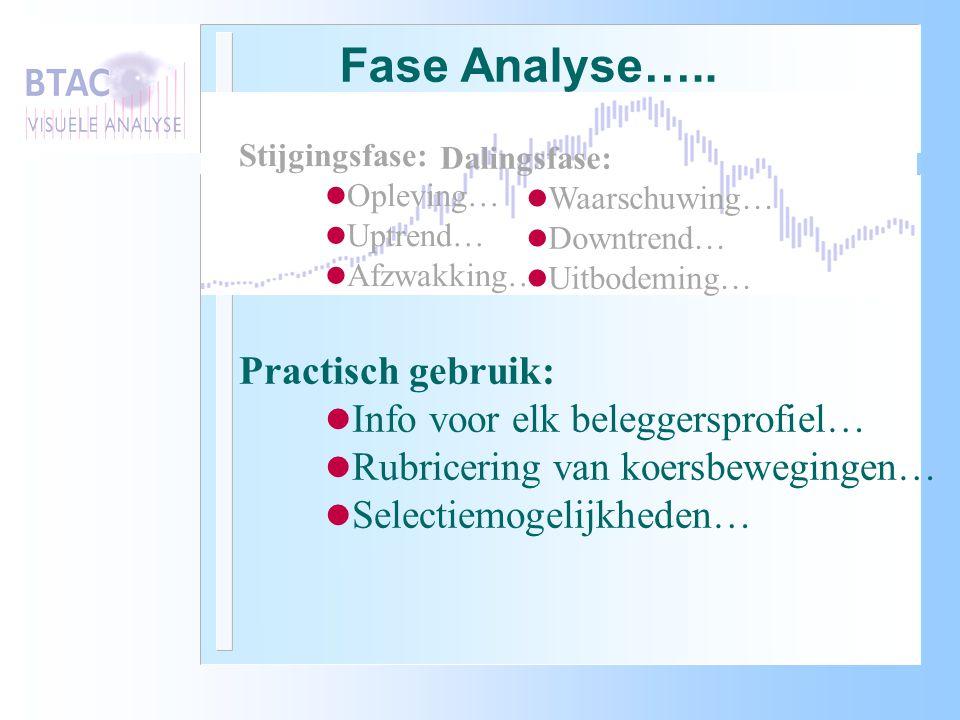 Fase Analyse….. Practisch gebruik: Info voor elk beleggersprofiel…