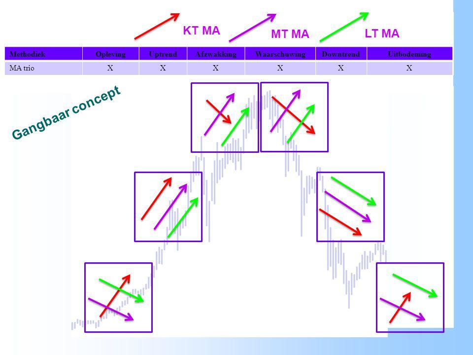 Gangbaar concept KT MA MT MA LT MA Methodiek Opleving Uptrend