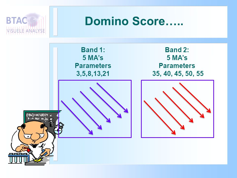 Domino Score….. Band 1: 5 MA's Parameters 3,5,8,13,21 Band 2: 5 MA's