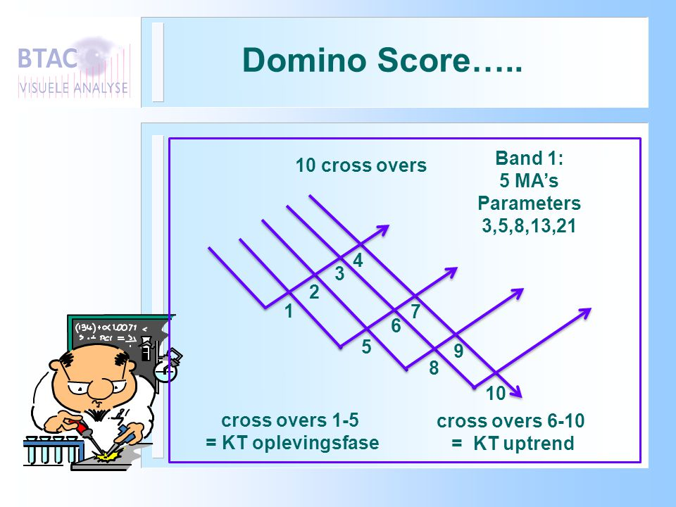 Domino Score….. Band 1: 10 cross overs 5 MA's Parameters 3,5,8,13,21 4