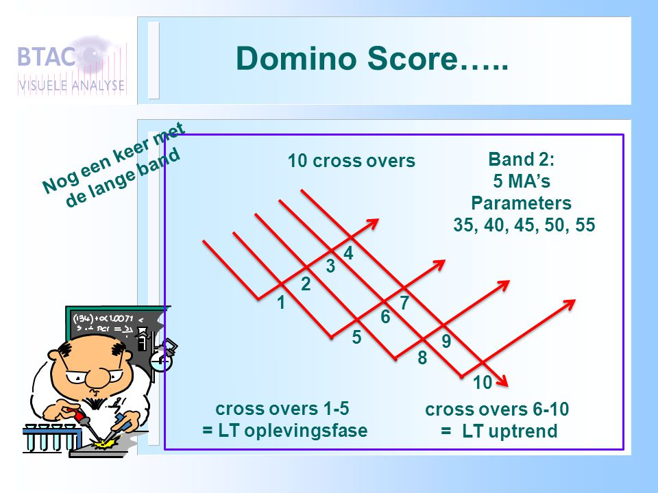 Domino Score….. Nog een keer met de lange band 10 cross overs Band 2: