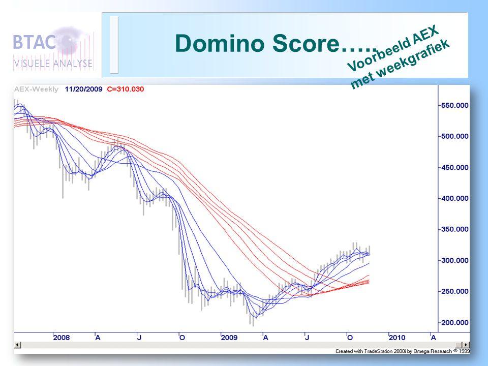 Domino Score….. Voorbeeld AEX met weekgrafiek