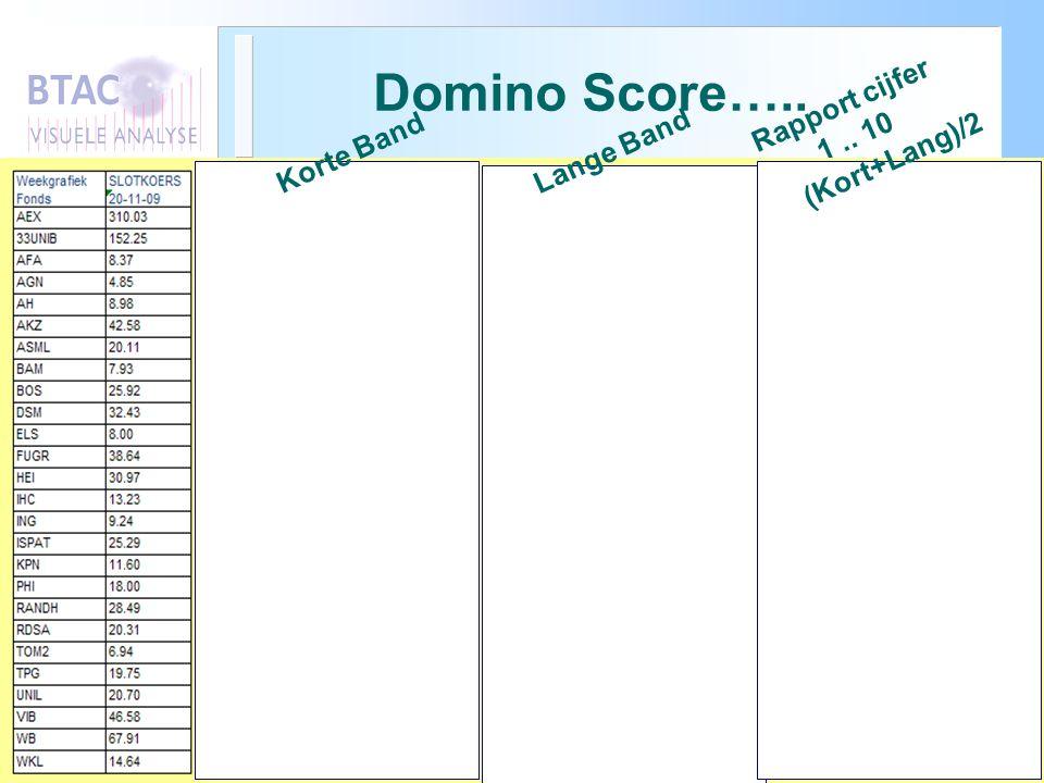 Domino Score….. Rapport cijfer 1 .. 10 Korte Band Lange Band