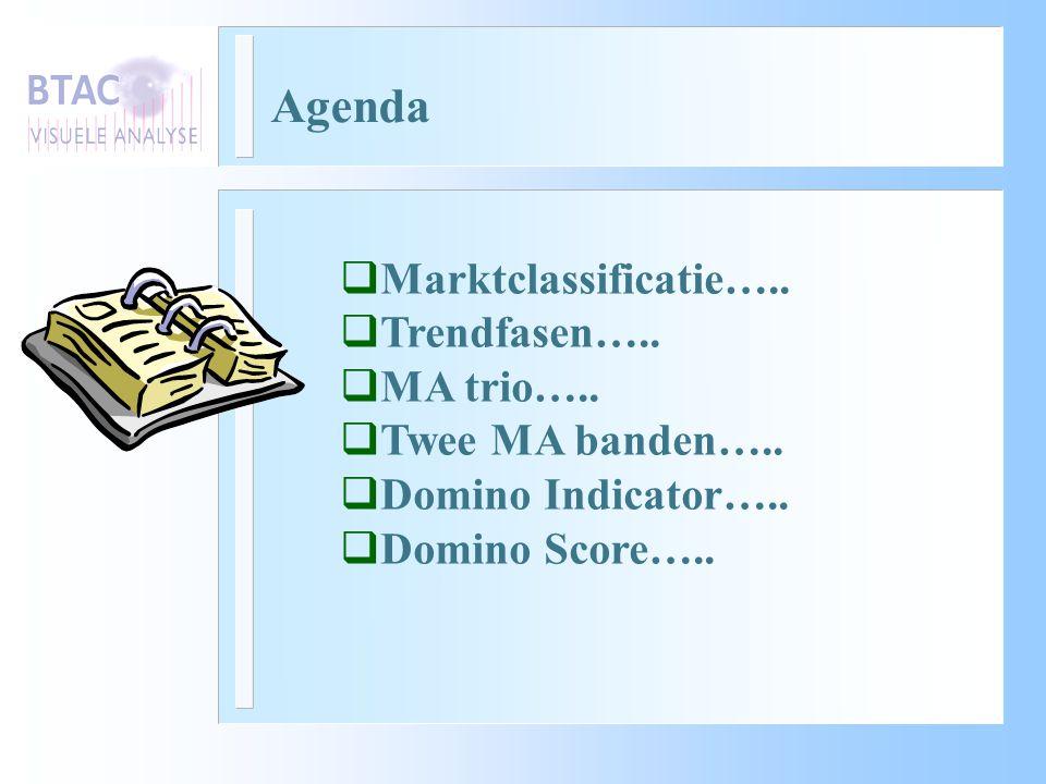 Agenda Marktclassificatie….. Trendfasen….. MA trio…..