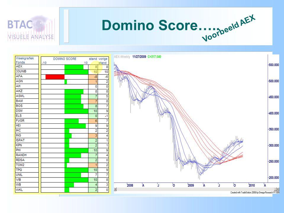 Domino Score….. Voorbeeld AEX