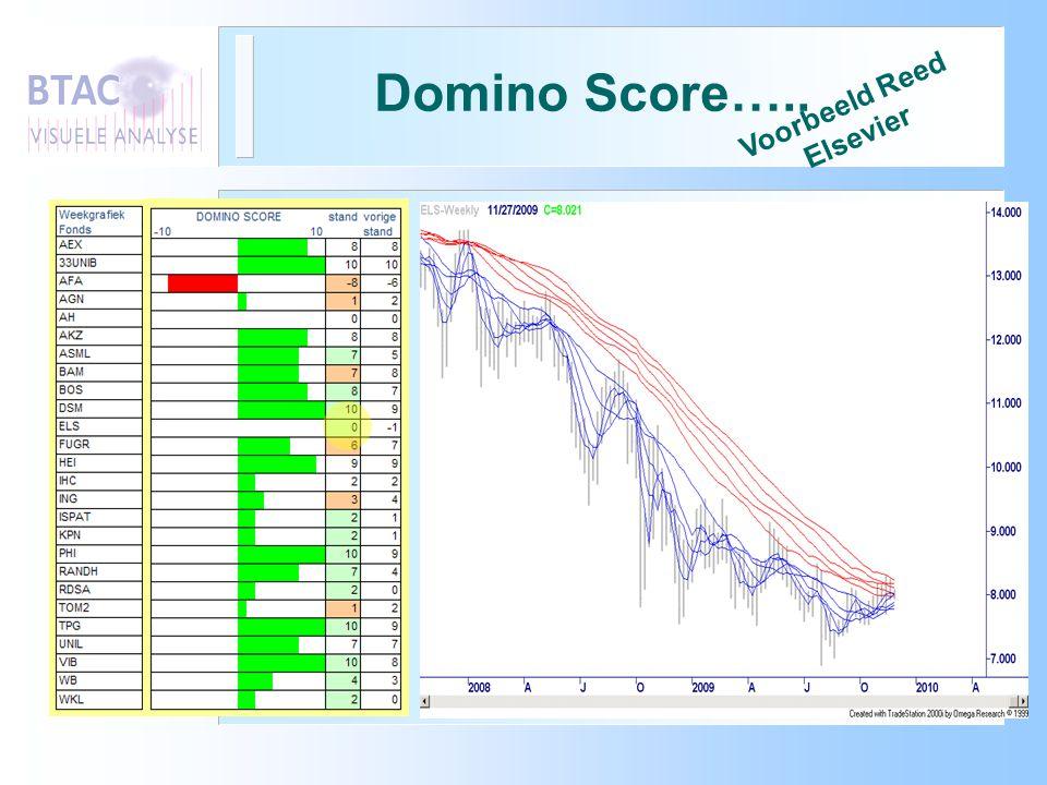 Domino Score….. Voorbeeld Reed Elsevier