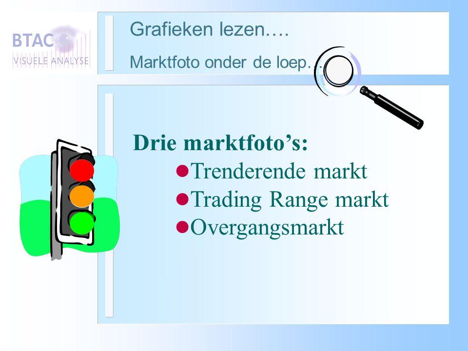Grafieken lezen…. Marktfoto onder de loep…..