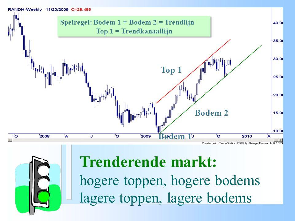 Trenderende markt: hogere toppen, hogere bodems
