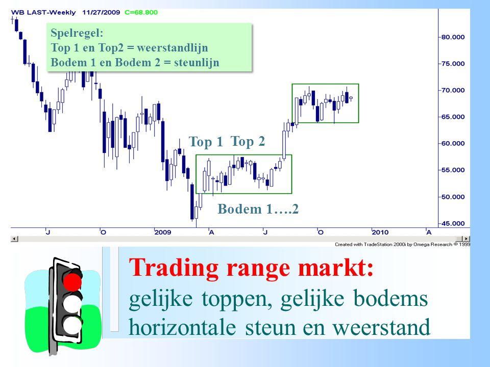 Trading range markt: gelijke toppen, gelijke bodems