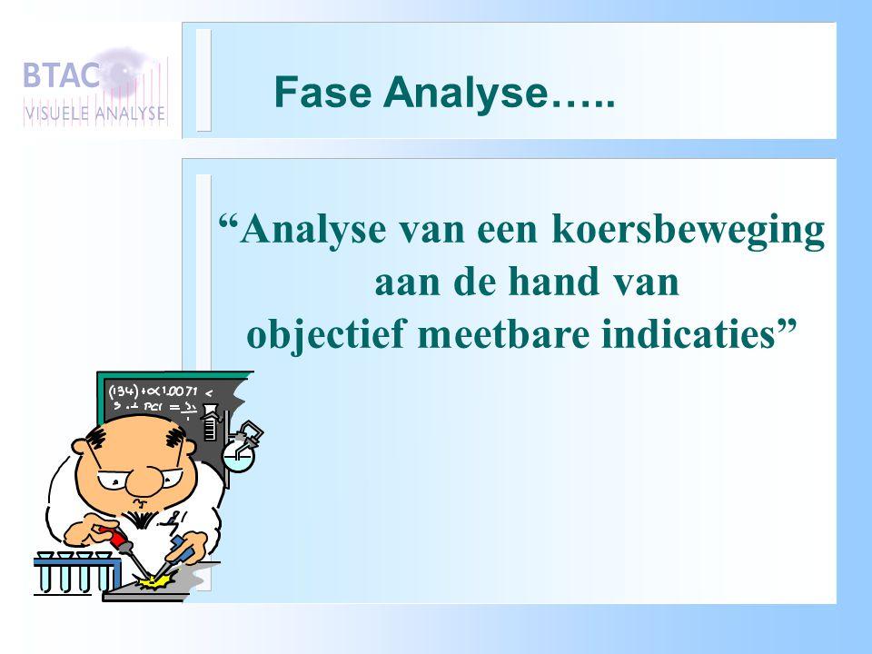 Analyse van een koersbeweging objectief meetbare indicaties