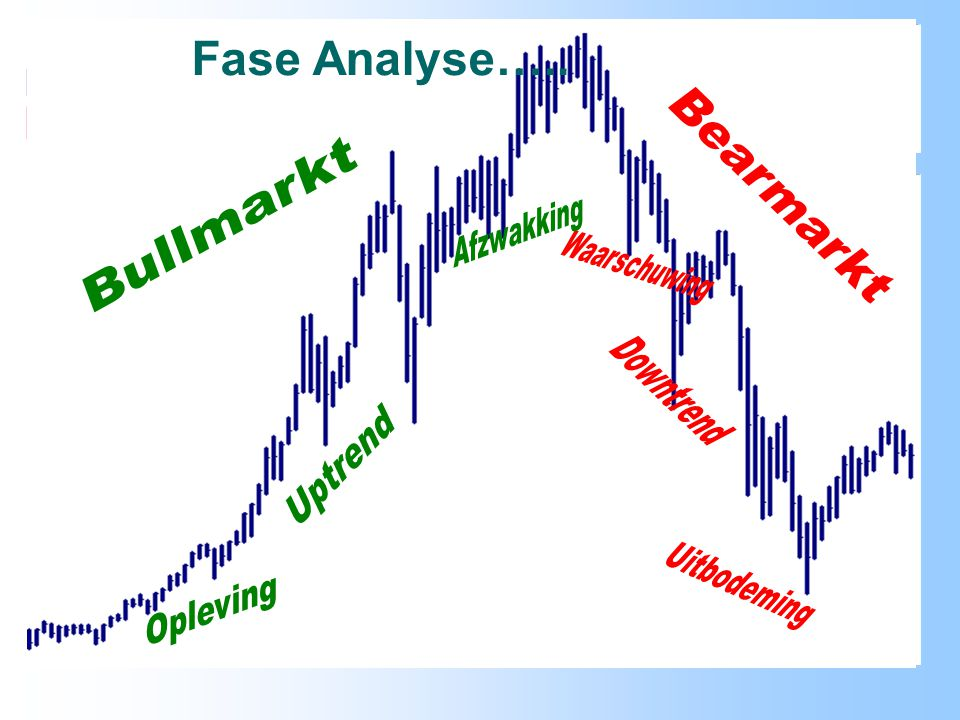 Fase Analyse….. Bearmarkt Bullmarkt Afzwakking Waarschuwing Downtrend