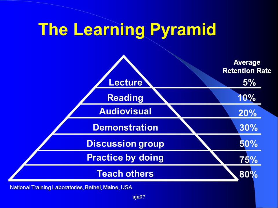 The Learning Pyramid Lecture 5% Reading 10% Audiovisual 20%