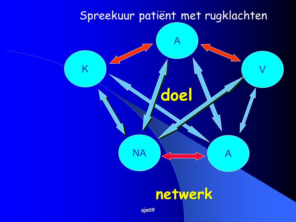 doel netwerk Spreekuur patiënt met rugklachten A K V NA A ajn09 ajn07