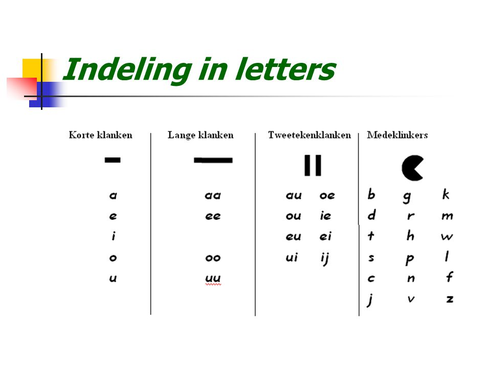 Indeling in letters