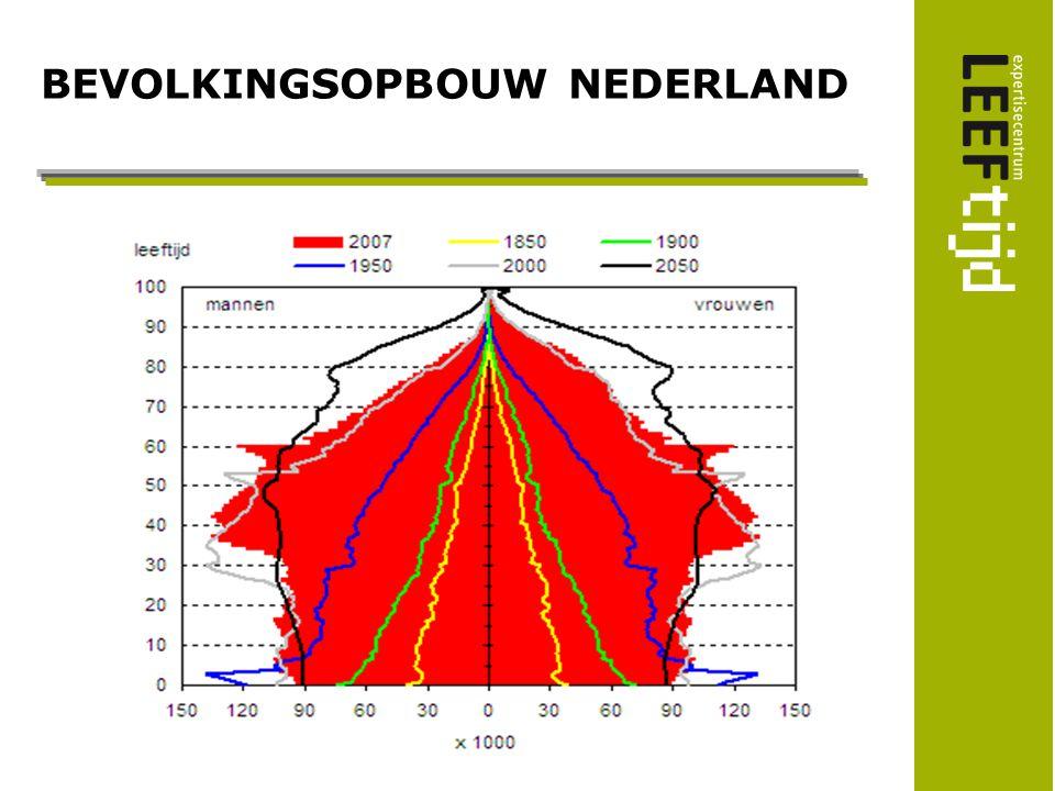 BEVOLKINGSOPBOUW NEDERLAND