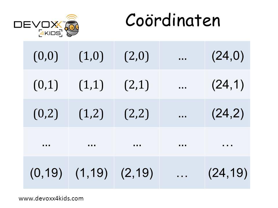 Coördinaten (0,0) (1,0) (2,0) … (24,0) (0,1) (1,1) (2,1) (24,1) (0,2)