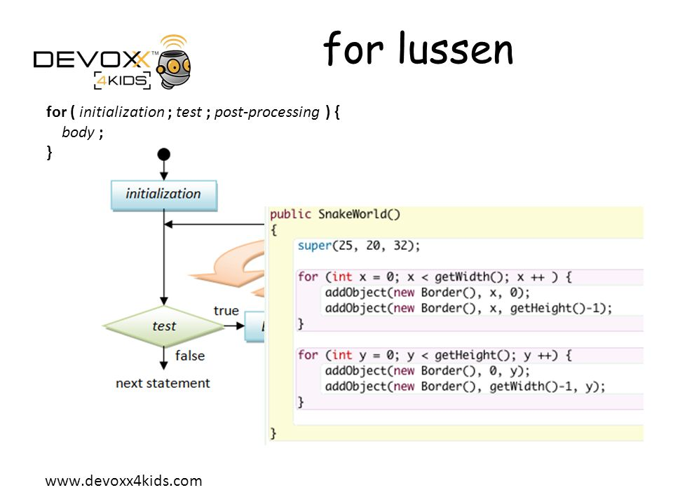 for lussen for ( initialization ; test ; post-processing ) { body ; }