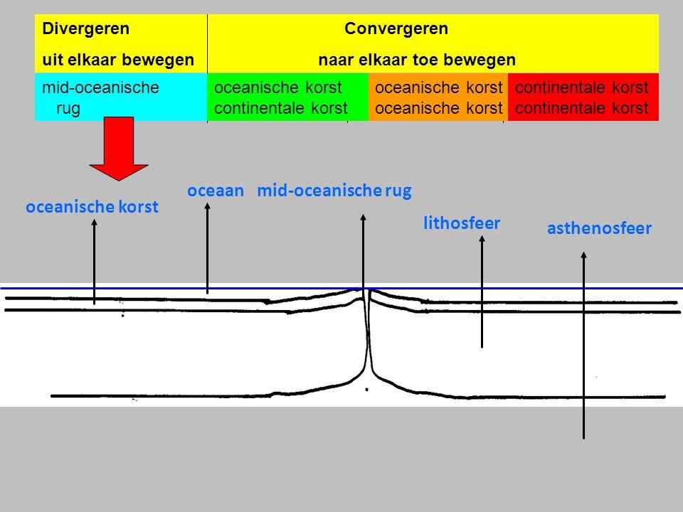 oceaan mid-oceanische rug oceanische korst lithosfeer asthenosfeer