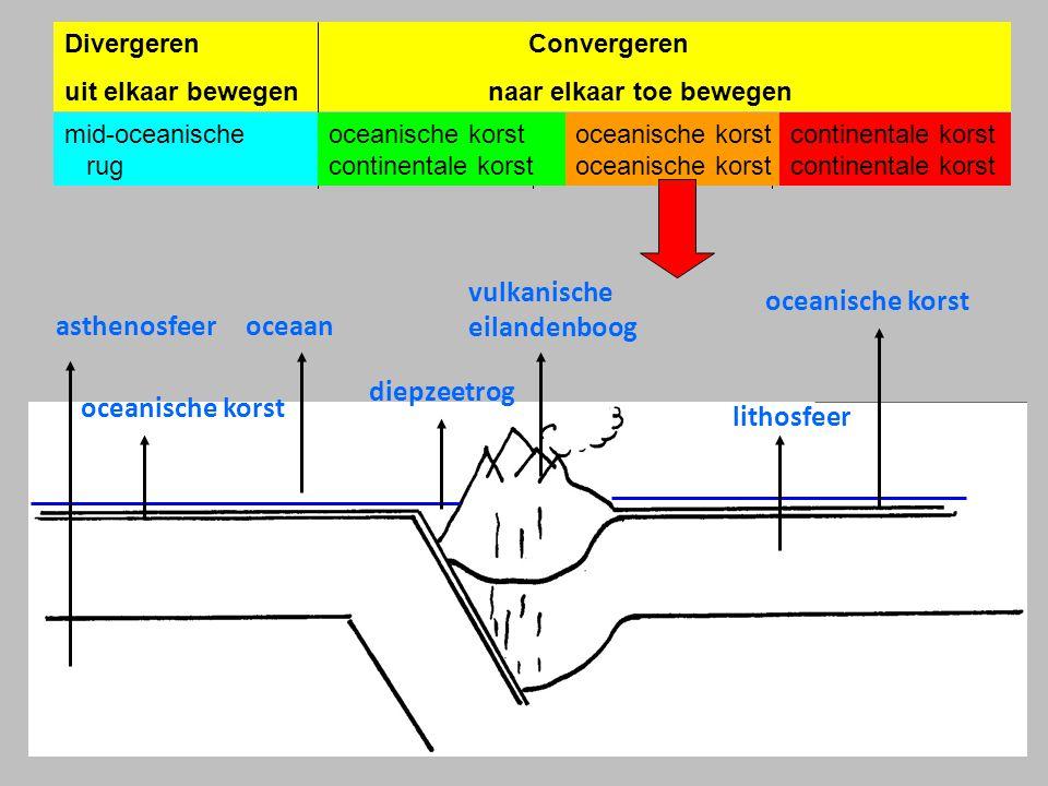 vulkanische eilandenboog oceanische korst asthenosfeer oceaan