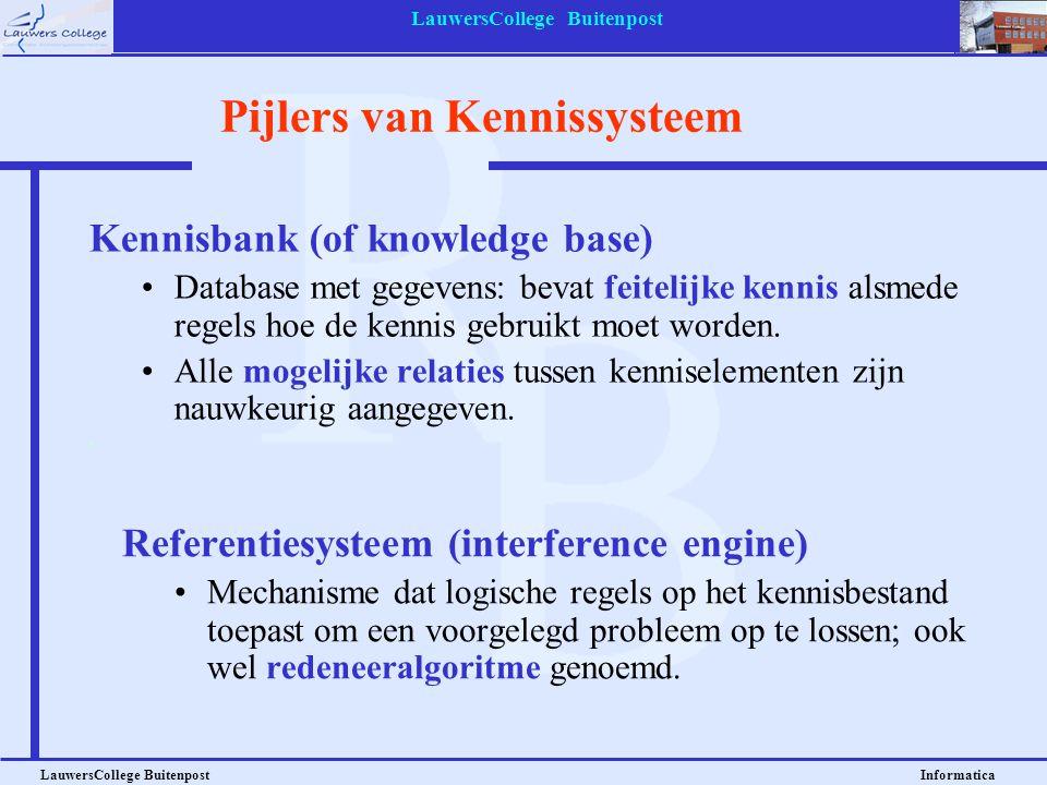 Pijlers van Kennissysteem