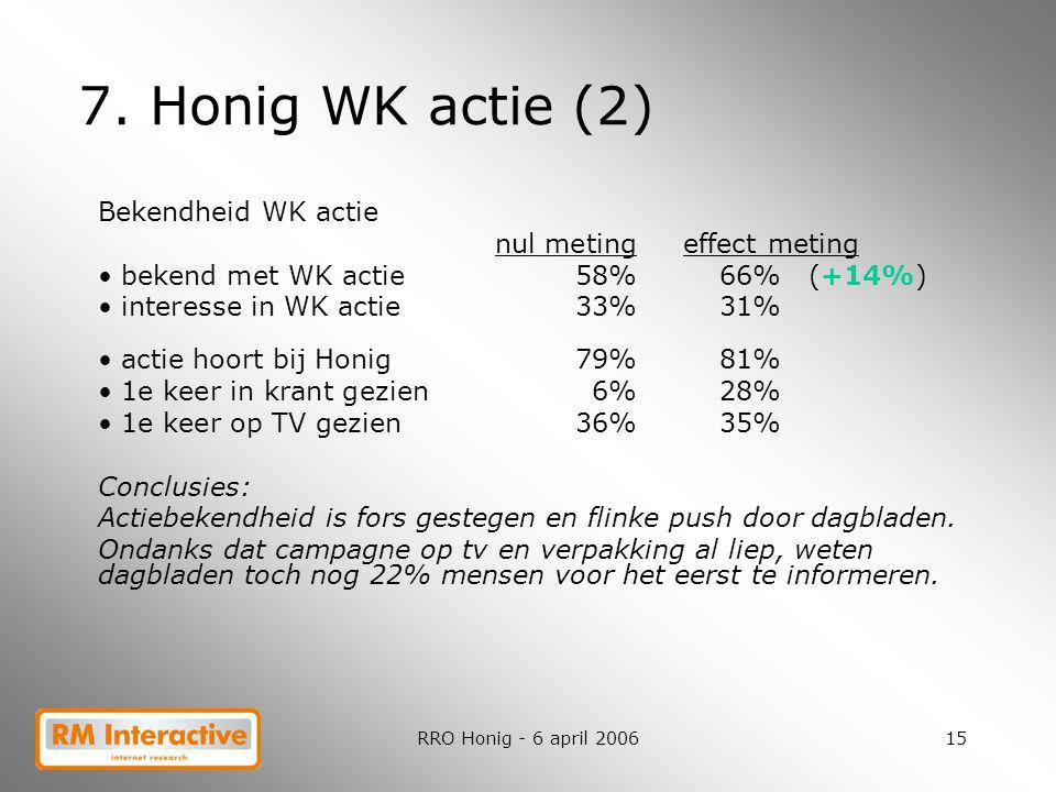 7. Honig WK actie (2) Bekendheid WK actie nul meting effect meting
