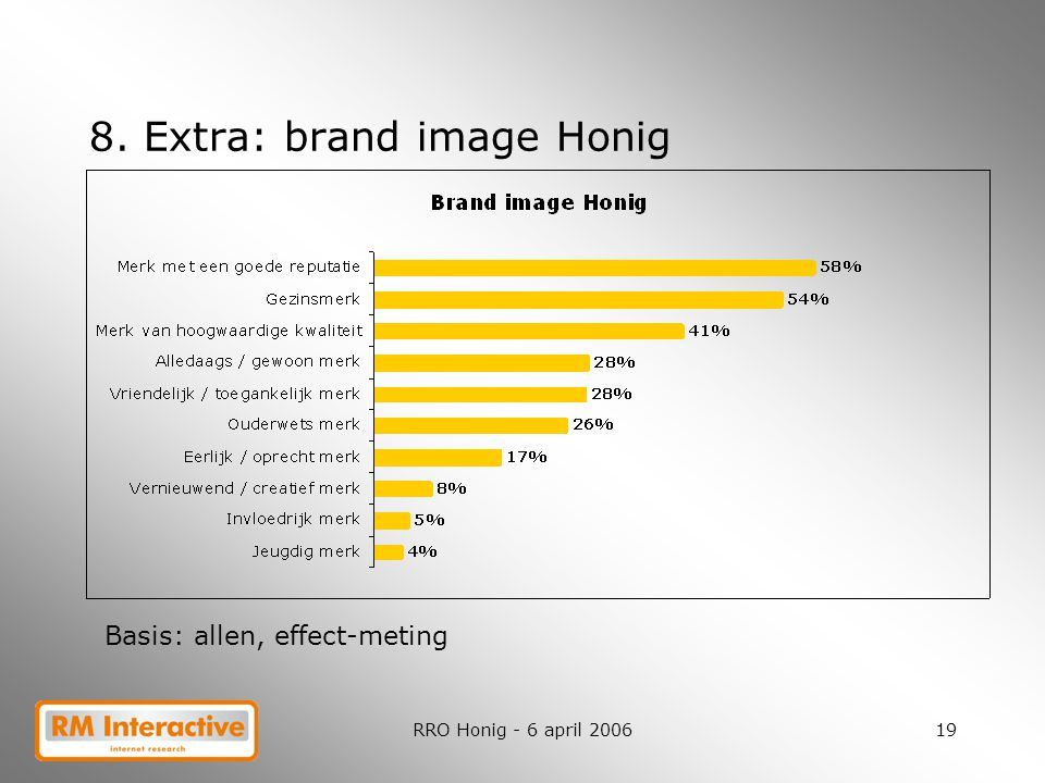 8. Extra: brand image Honig