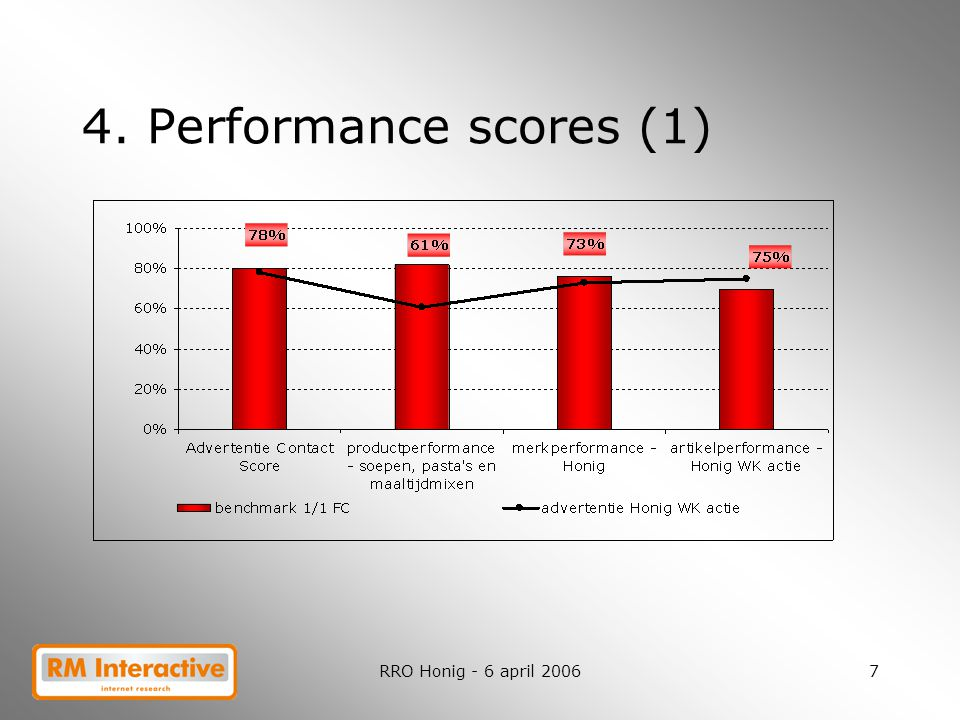 4. Performance scores (1) RRO Honig - 6 april 2006