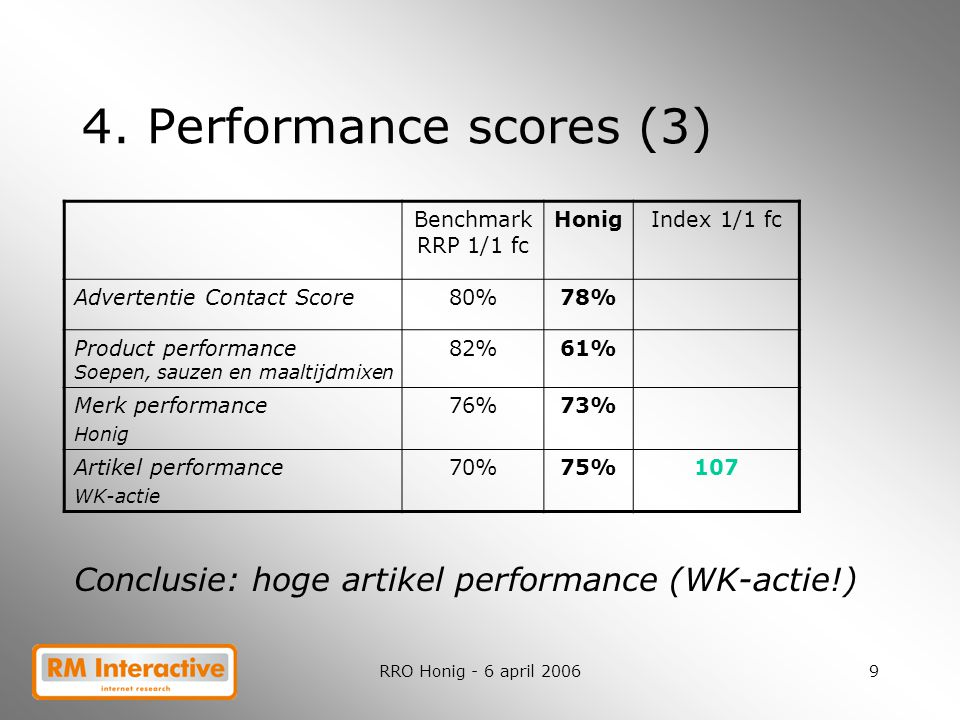 4. Performance scores (3) Benchmark RRP 1/1 fc. Honig. Index 1/1 fc. Advertentie Contact Score. 80%