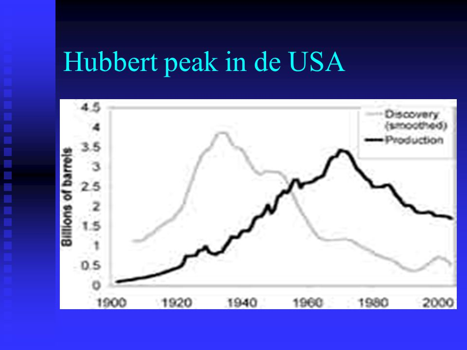 Hubbert peak in de USA