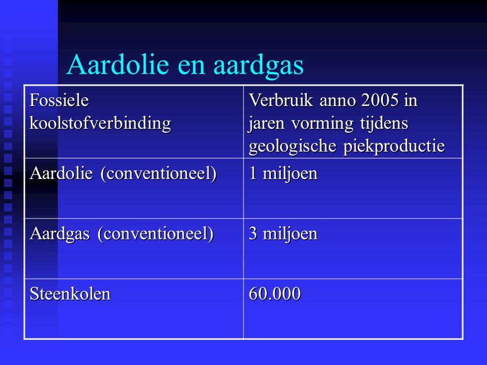 Aardolie en aardgas Fossiele koolstofverbinding