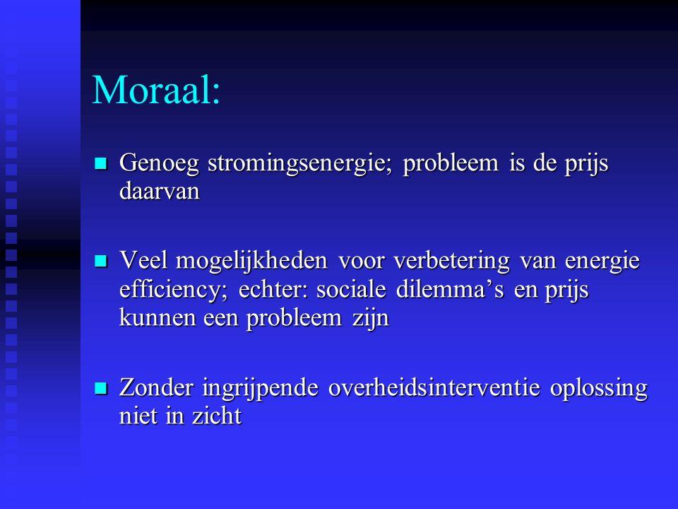 Moraal: Genoeg stromingsenergie; probleem is de prijs daarvan