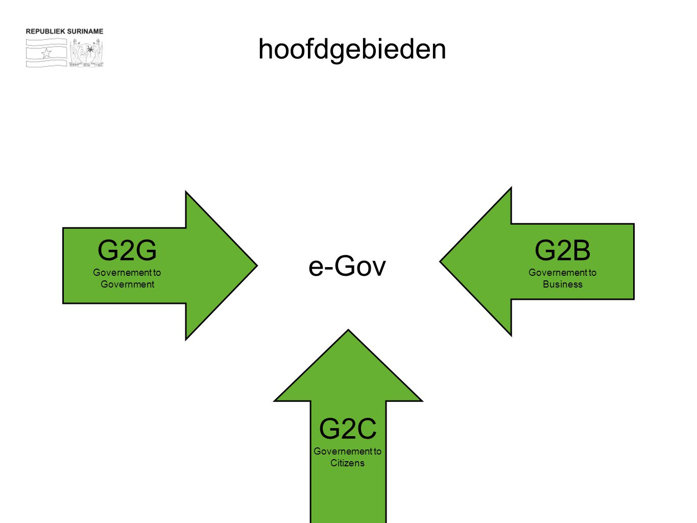 hoofdgebieden G2G G2B e-Gov G2C Governement to Government
