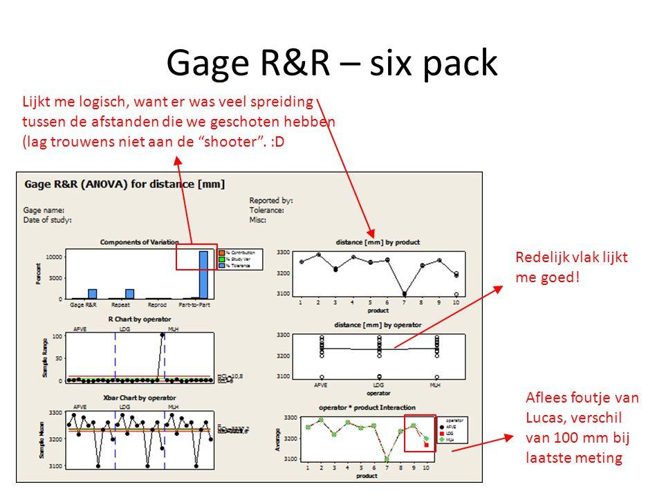 Gage R&R – six pack Lijkt me logisch, want er was veel spreiding tussen de afstanden die we geschoten hebben (lag trouwens niet aan de shooter . :D.