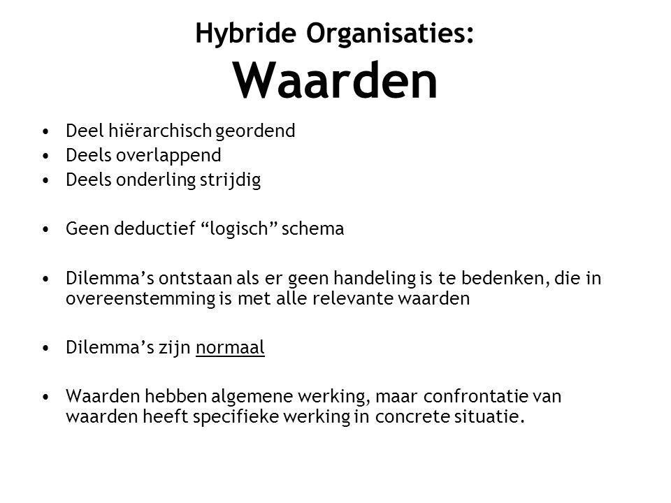 Hybride Organisaties: Waarden