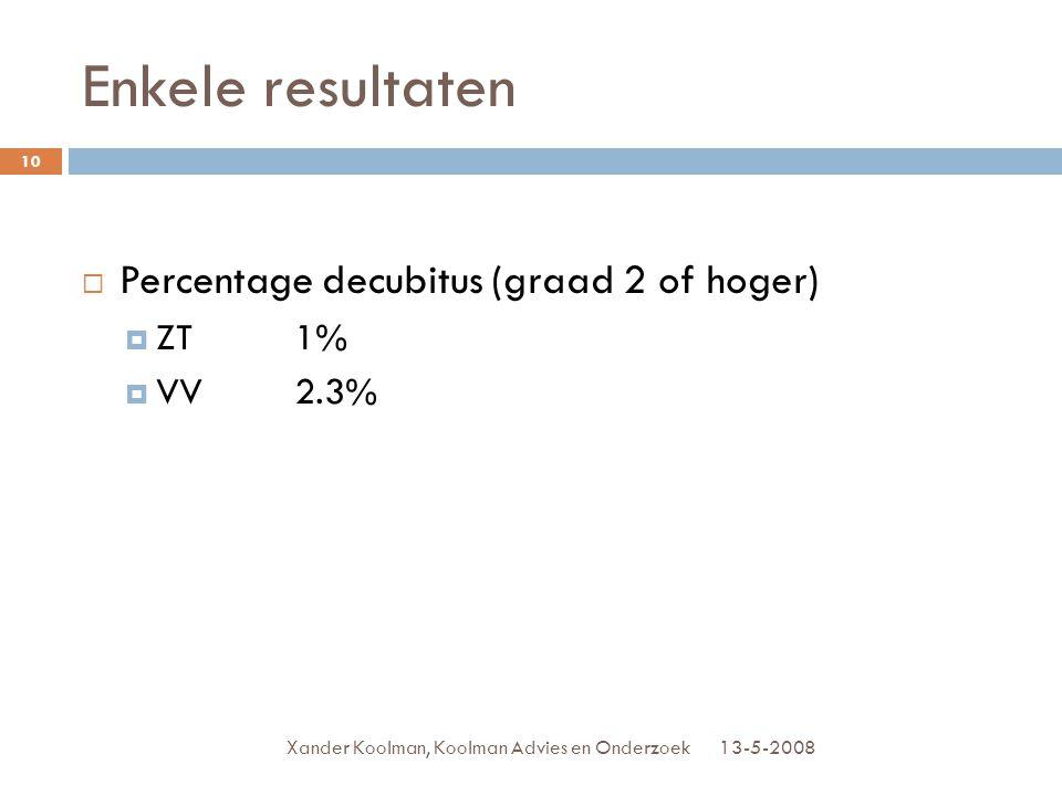 Enkele resultaten Percentage decubitus (graad 2 of hoger) ZT 1%