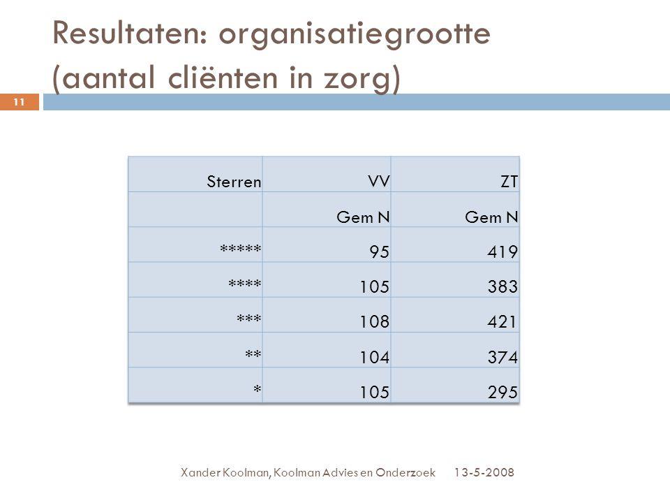 Resultaten: organisatiegrootte (aantal cliënten in zorg)