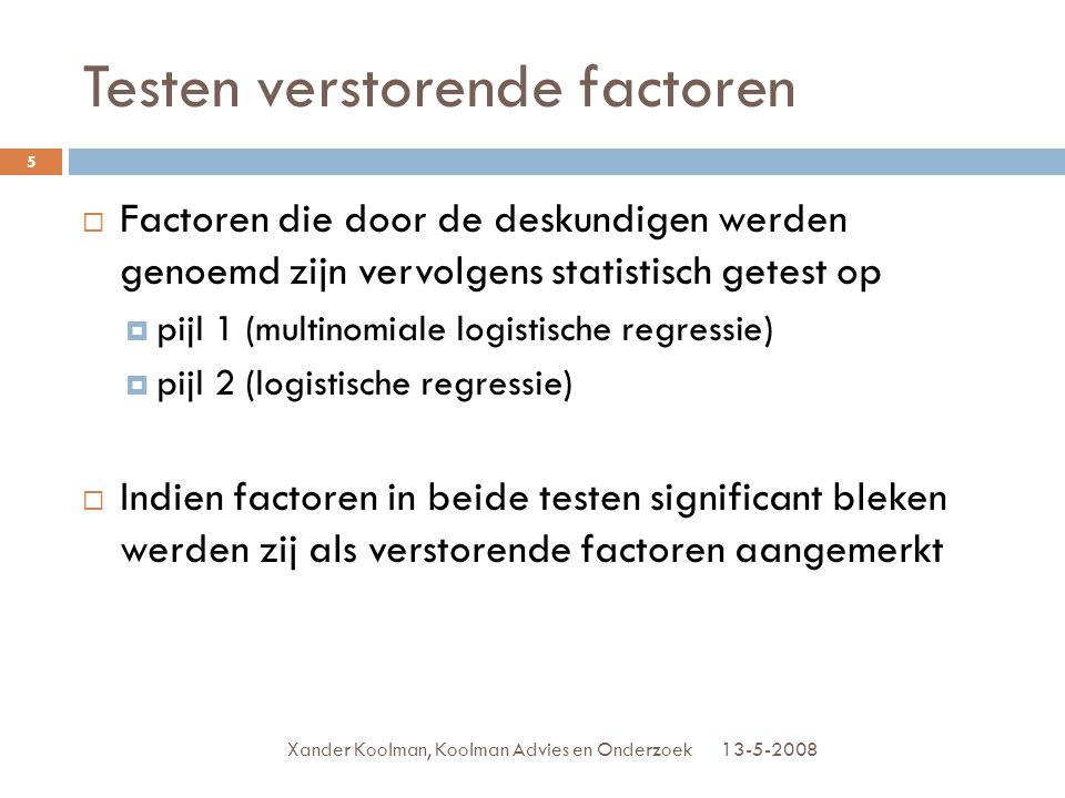 Testen verstorende factoren