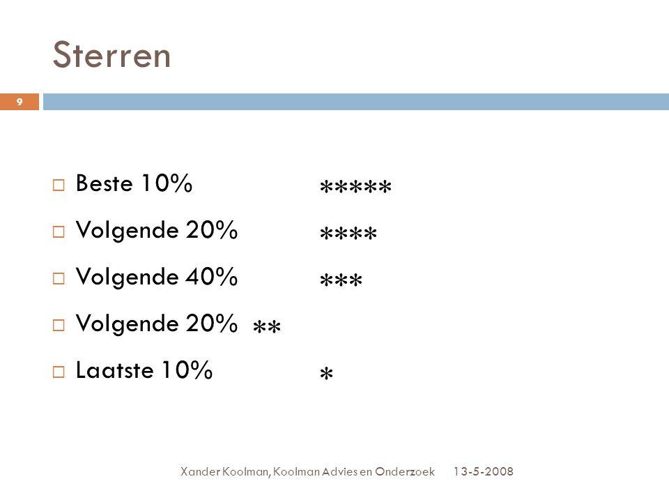 Sterren Beste 10% ***** Volgende 20% **** Volgende 40% ***