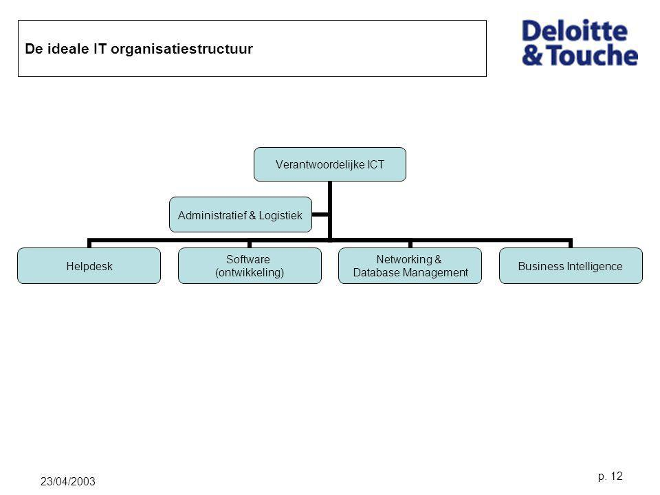 De ideale IT organisatiestructuur